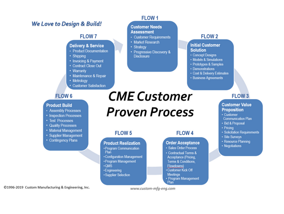 Customer Proven Process at Custom Manufacturing & Engineering